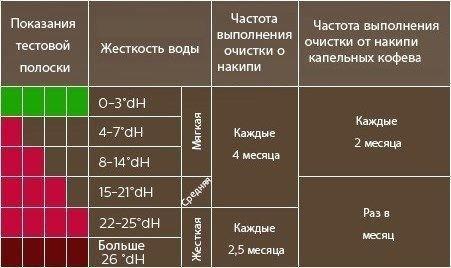 Чистка кофемашин в СПб - Удалить накипь